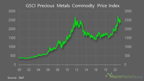 The GSCI precious metals index has fallen by 1.7% in the past month