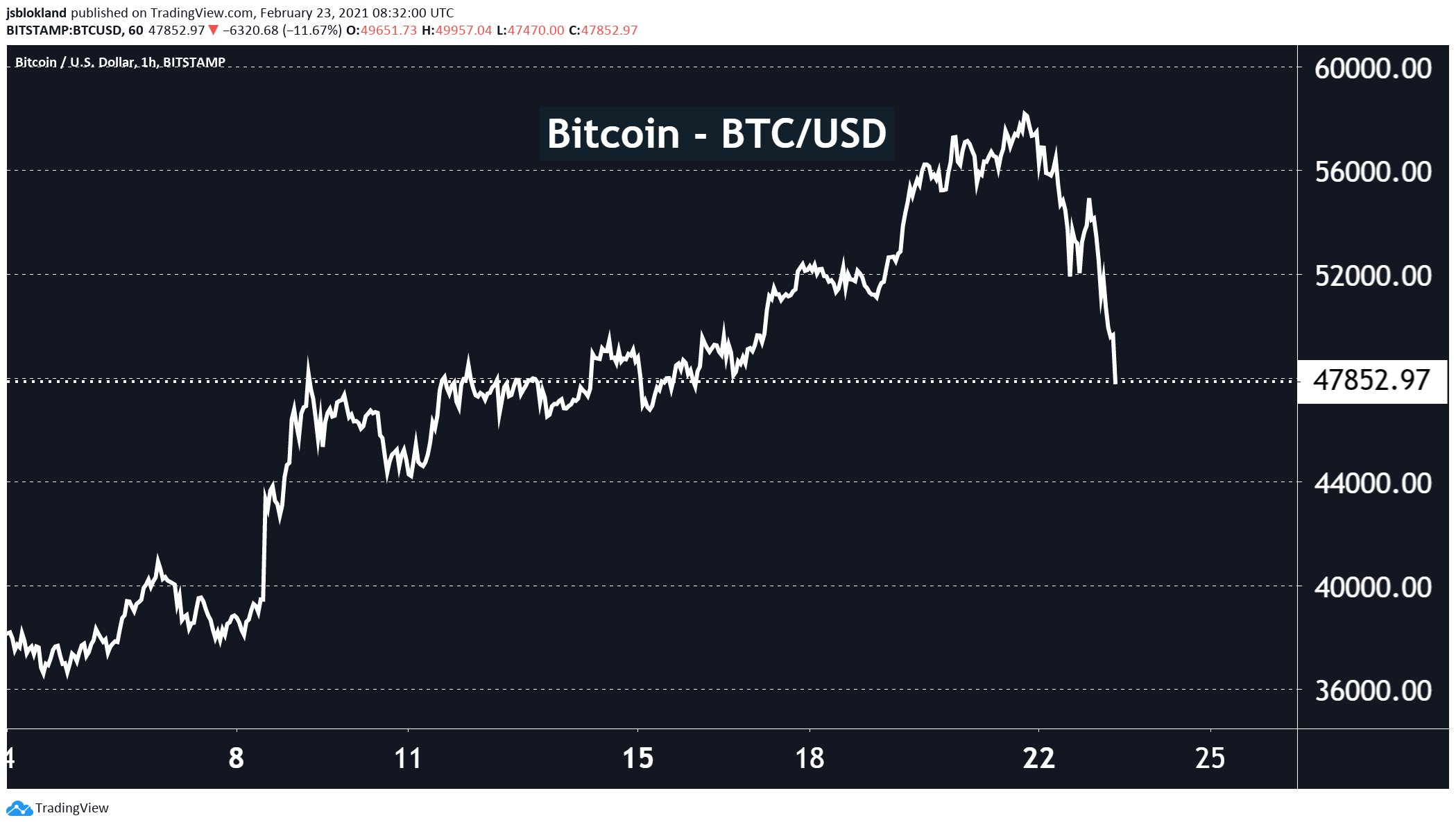 Bitcoin is down almost 20% from its peak a couple days ago