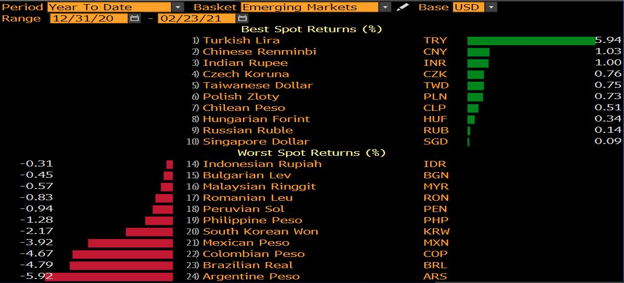 Worst and best currencies vs. the US Dollar YTD