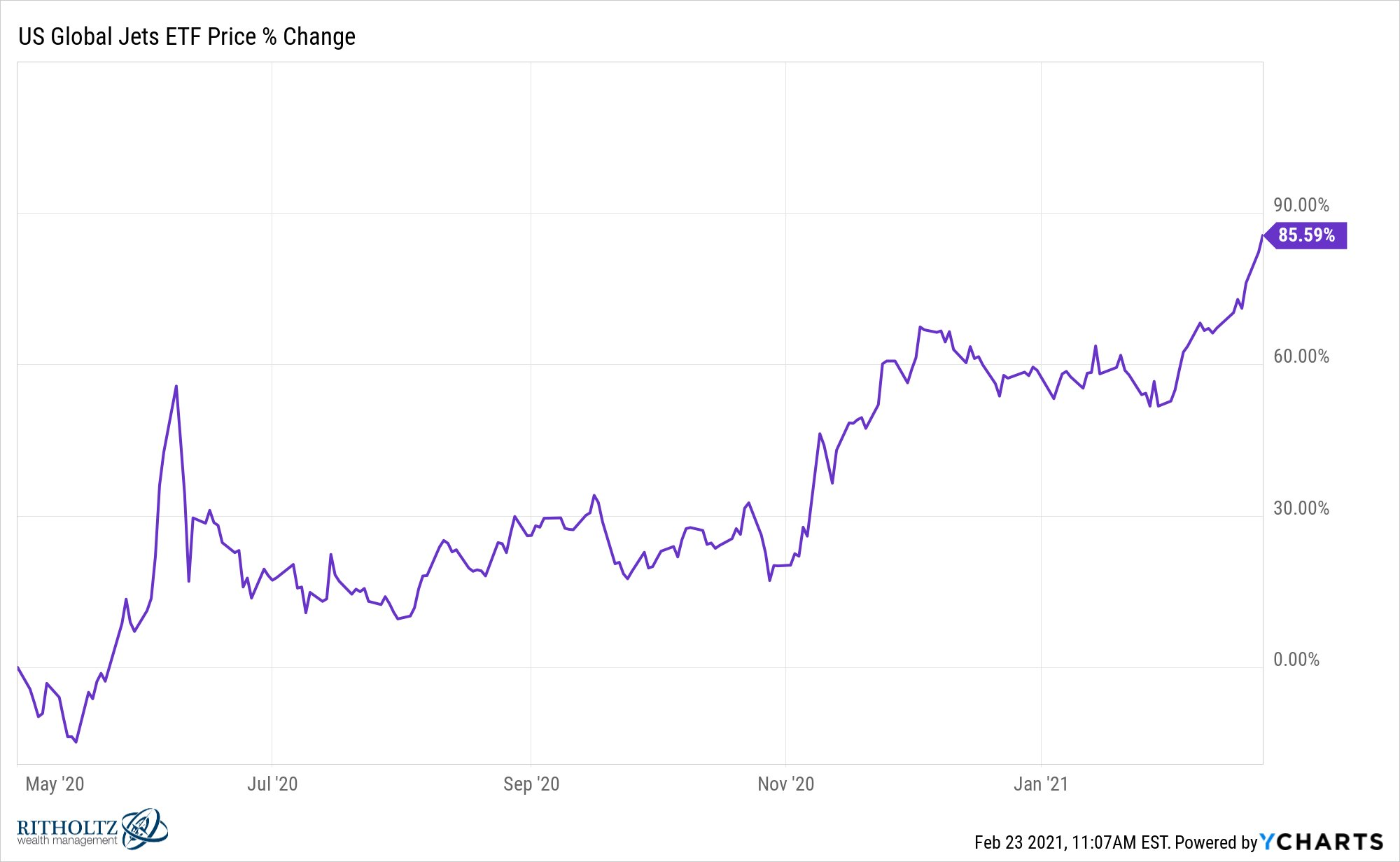 Jet ETF up 86% since Warren Buffett said he sold all his shares