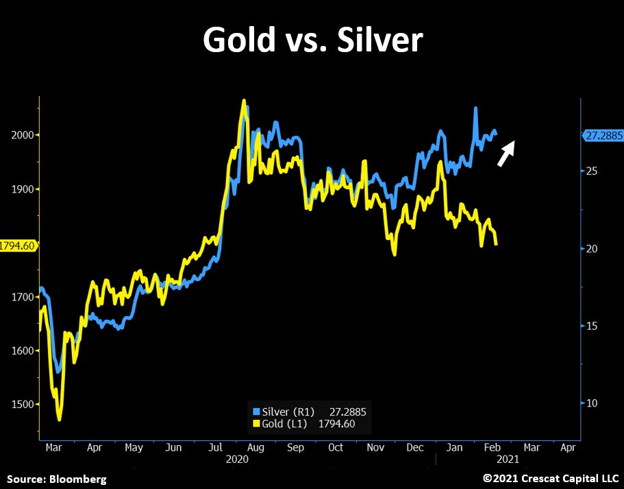 Gold and Silver are splitting up