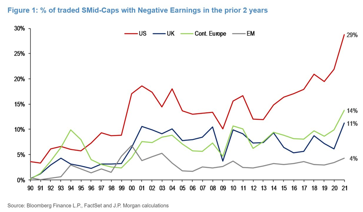 Percentage of mid and small cap companies with no earnings