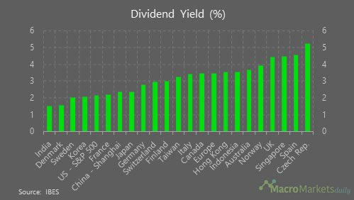 Best countries for dividend investors
