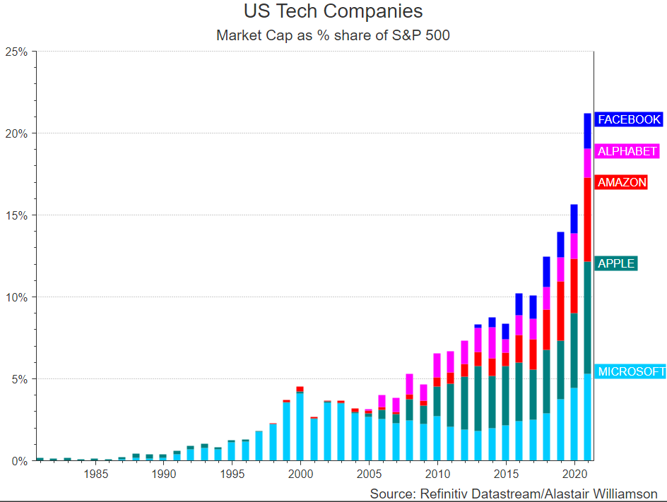 Rising rate environment not great for tech, which are 22% of the S&P 500