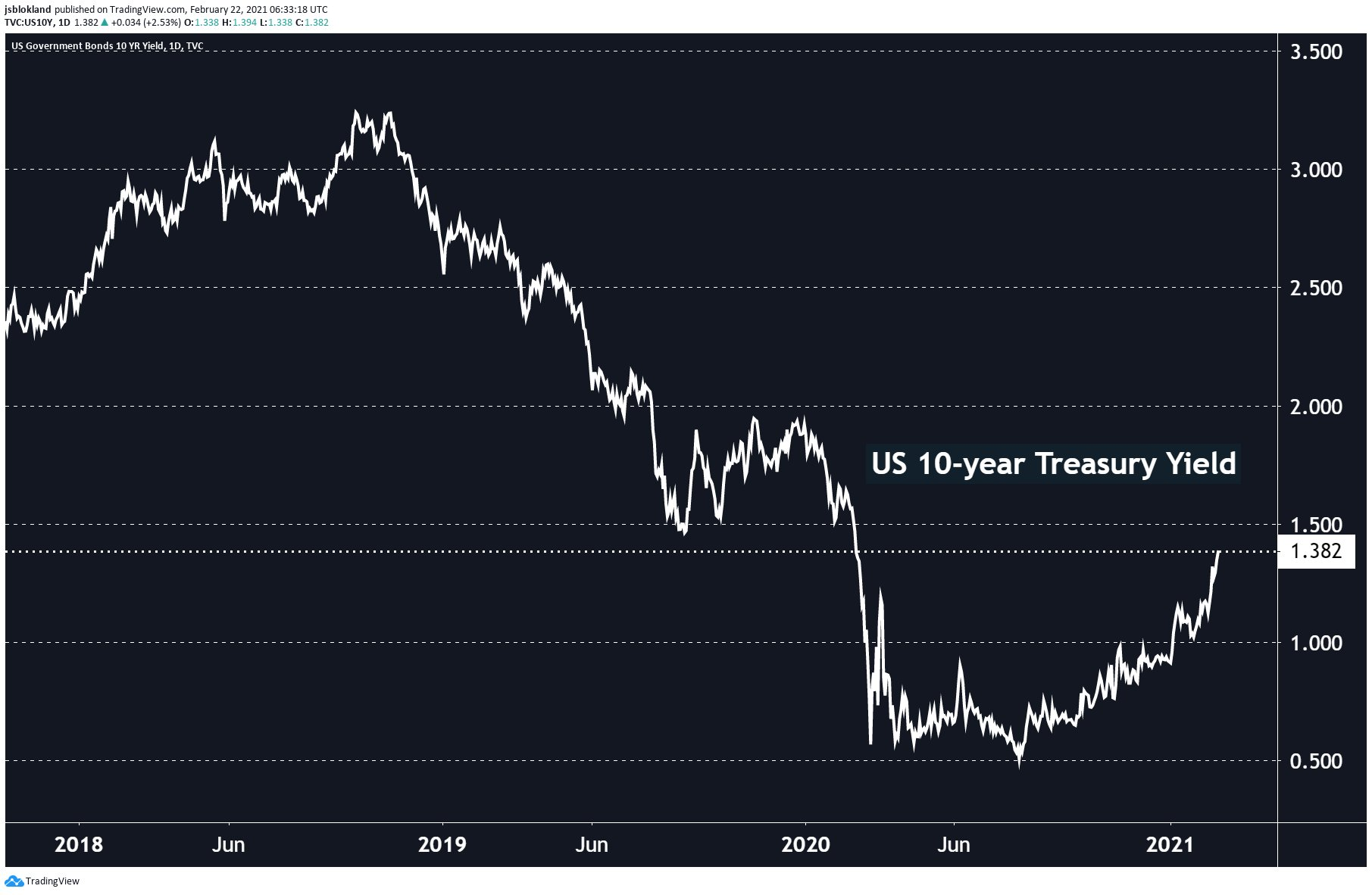 US 10-year Treasury Yield continues to rise