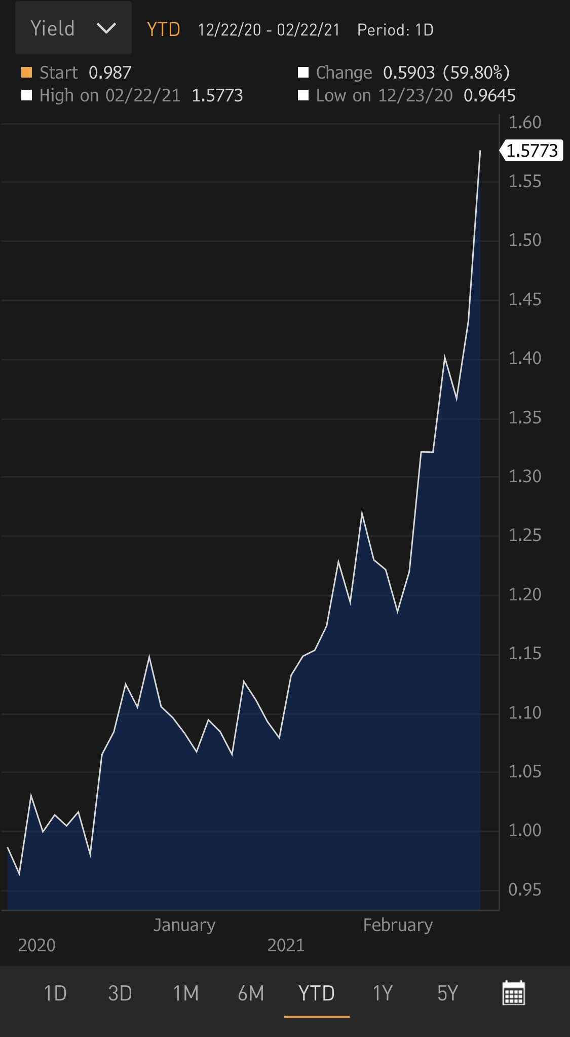 Rising bonds yields in Australia are rather impressive too