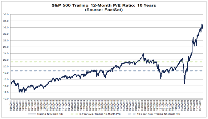 S&P 500 trailing 12-month P/E ratio well above 5 and 10-year average