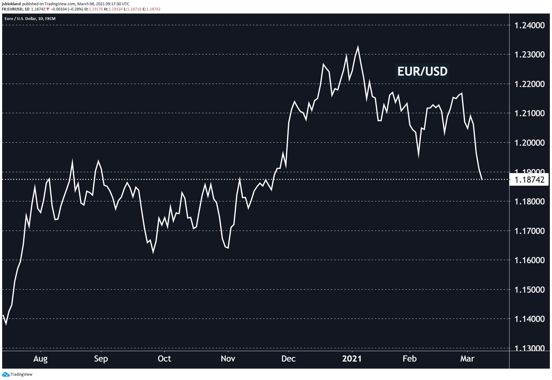 EUR/USD back under 1.19