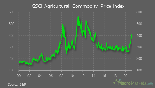 GSCI Agricultural Commodity Price index keeps rising