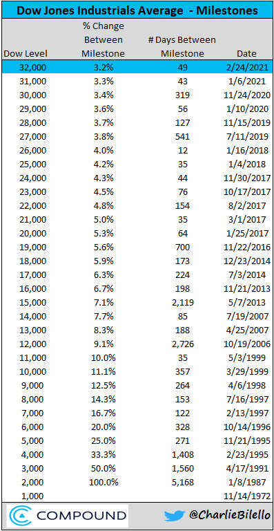 The Dow Jones Industrial Average Milestones