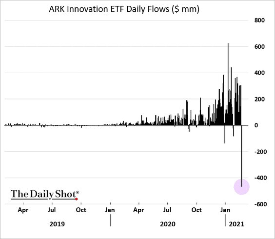 Ark Innovation ETF Daily Flows is going down