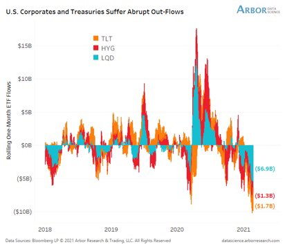 Abrupt outflows from US corporates and treasuries