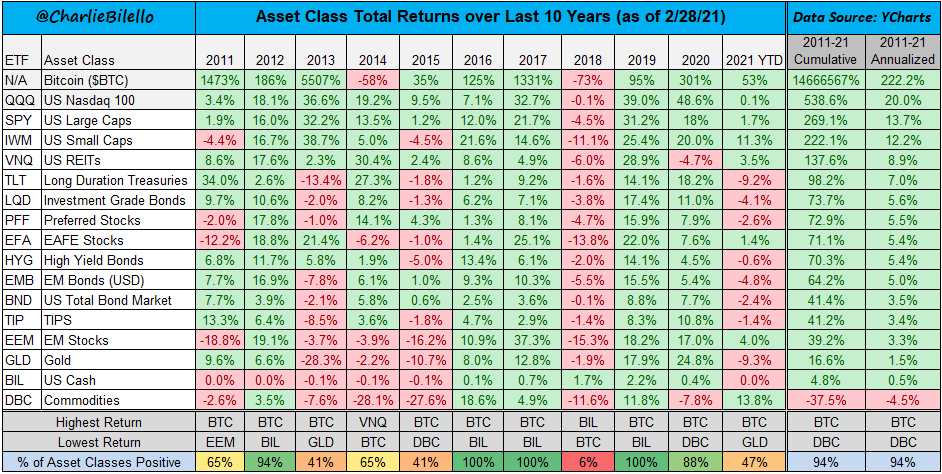 Asset class total returns over the last 10 years
