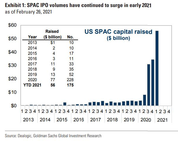 SPAC investing is not an easy way to riches