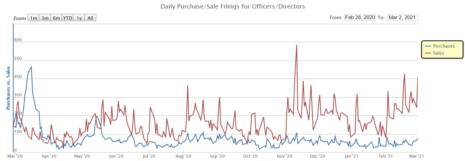Insider sales are going higher by the day