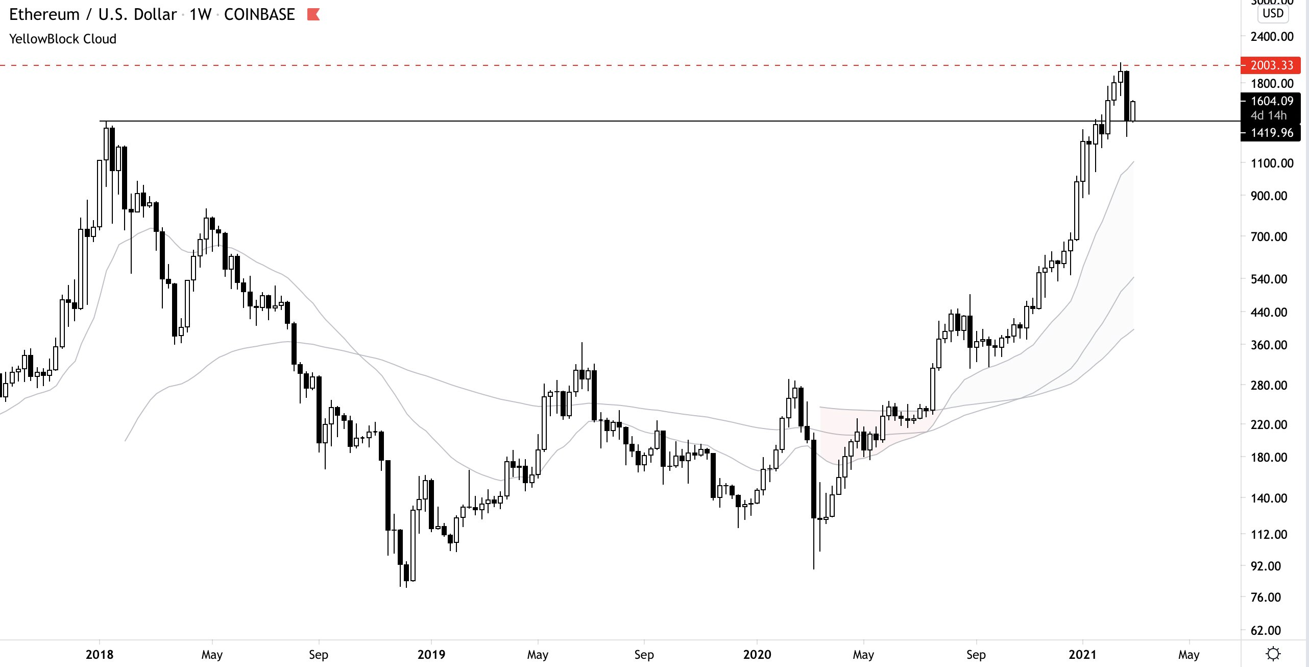 ETH: the 2017 all-time high is today's support