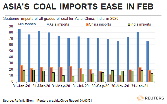 Asian coal imports ease in February