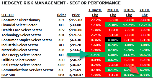 Energy as the only actual performer of the S&P 500