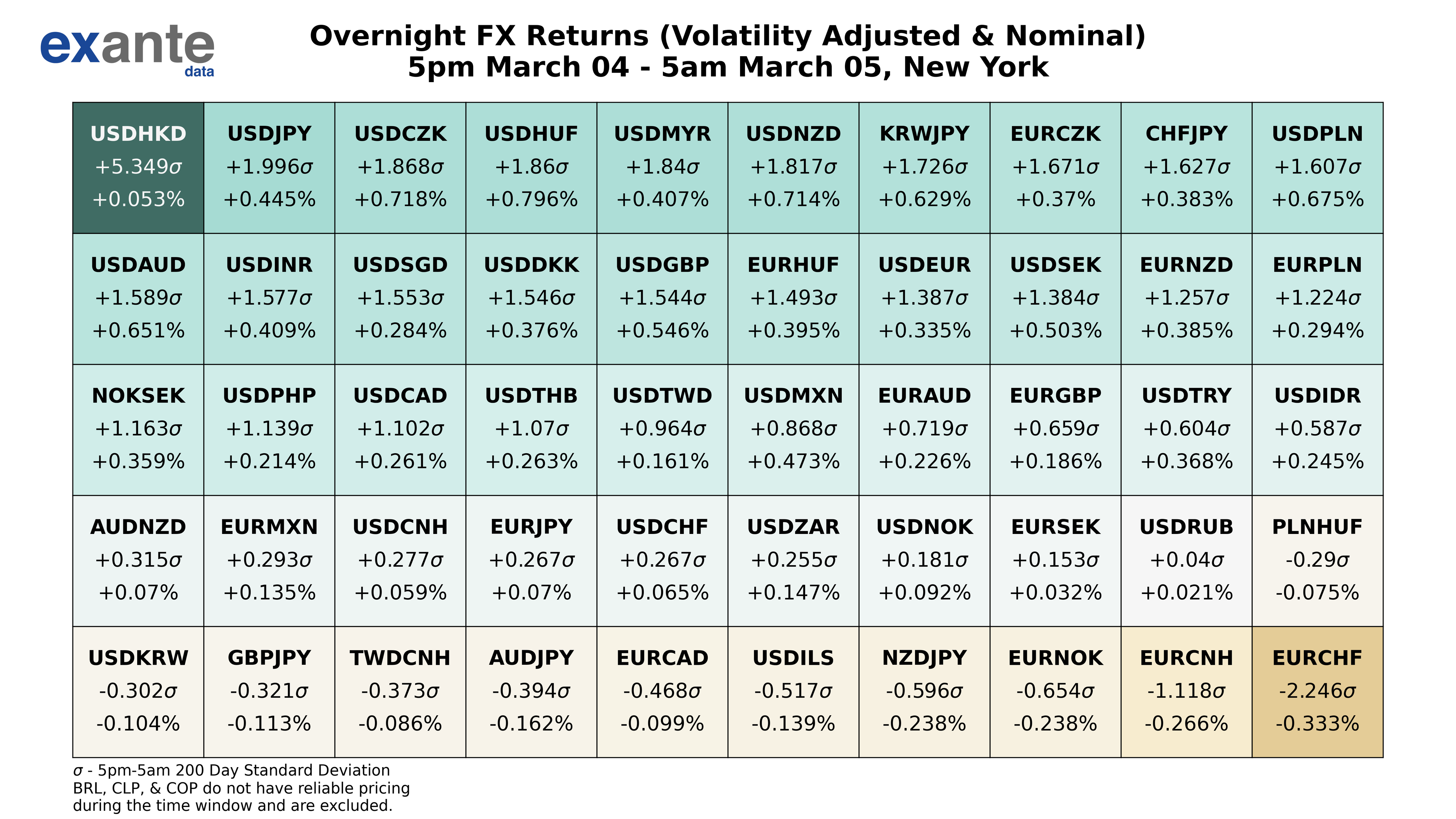Overnight FX returns - which are the biggest movers?