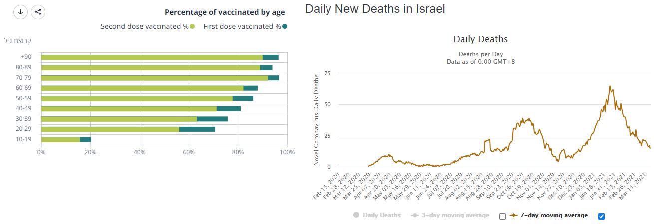 Covid vaccine case study: Israel