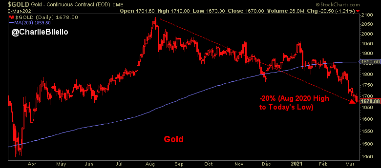 Gold closed at its lowest since last April and is down 20% from its high