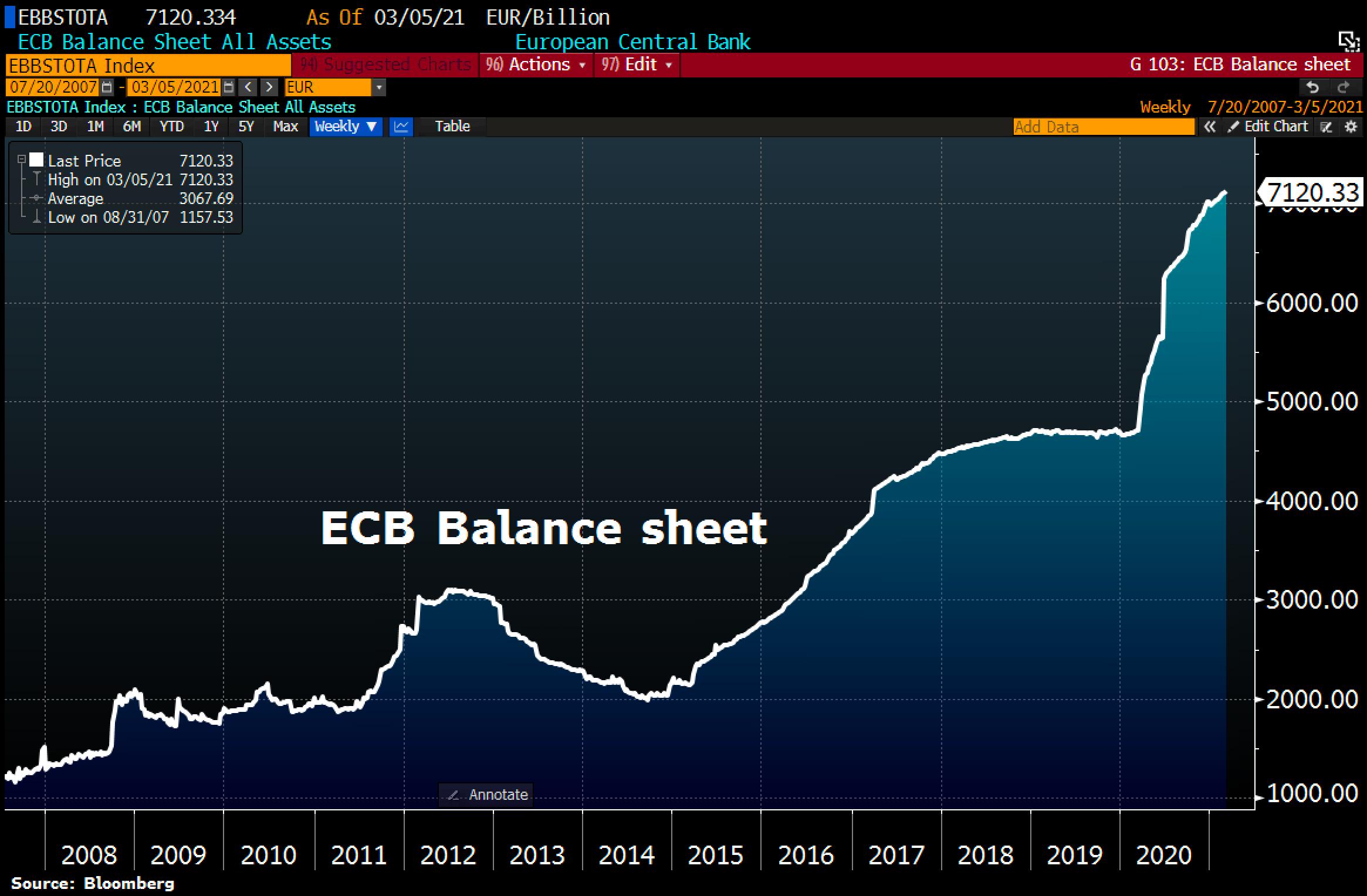 ECB balance sheet hitting a new all-time high