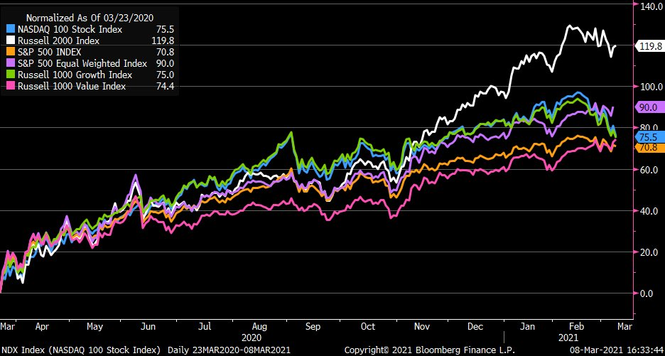 Which major US index has performed the best year to date?