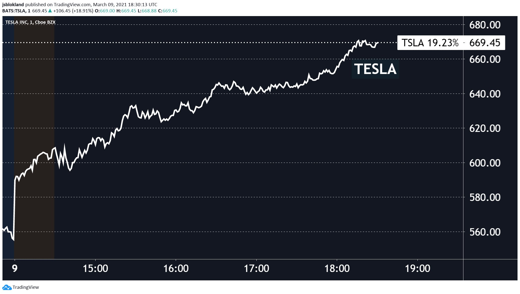 Tesla's stock price up 20% yesterday