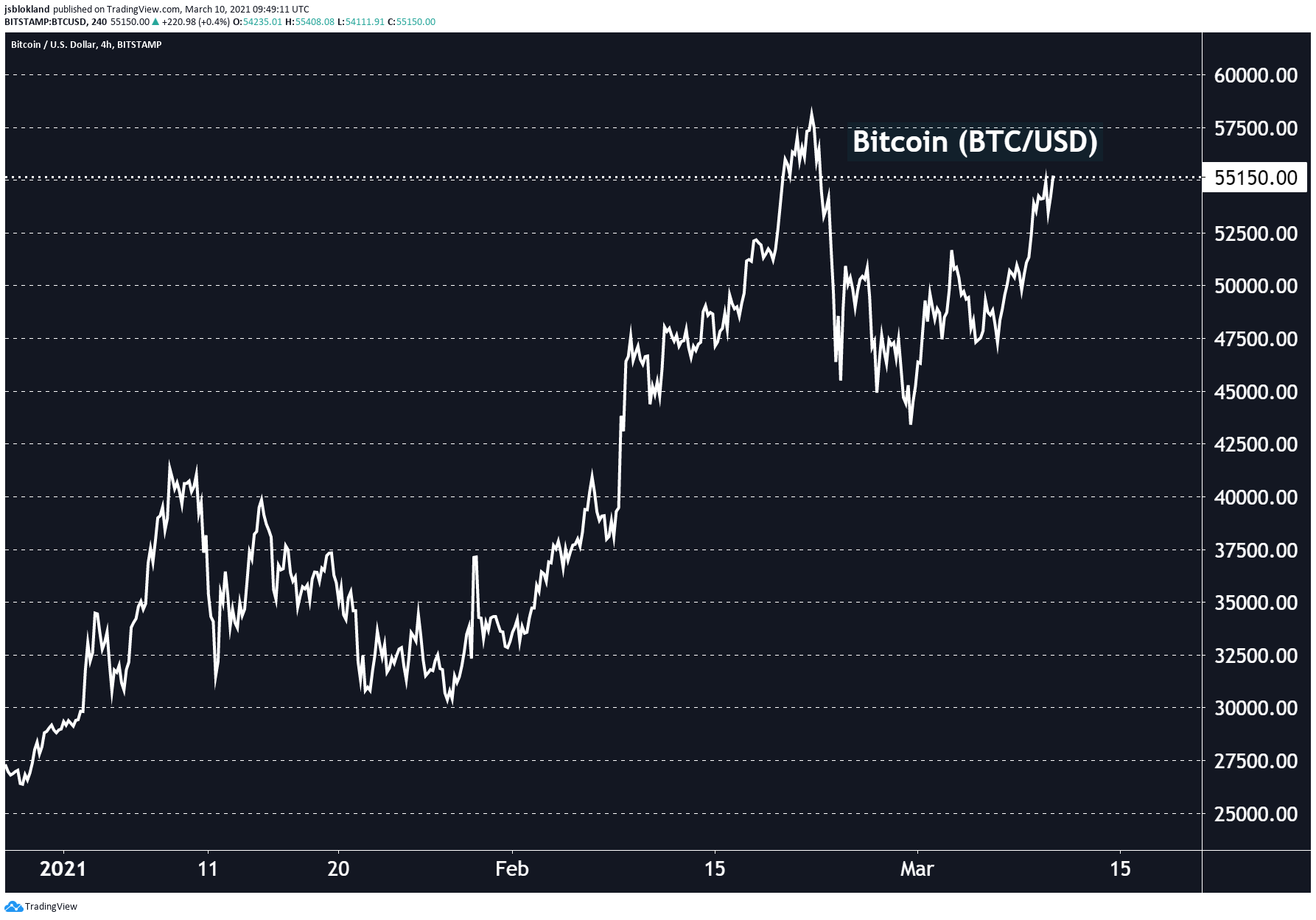 Bitcoin is back on top!