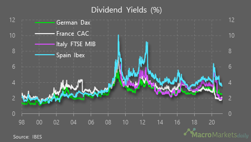 Dividend yields are the highest in Spain with 3.6%