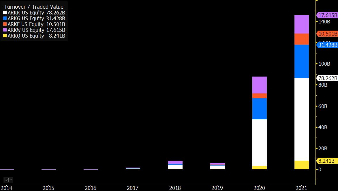 ARK ETFs volume keeps rising