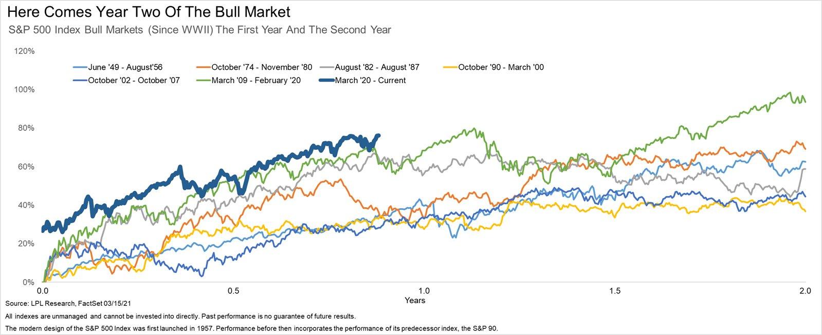 Bull market: round 2
