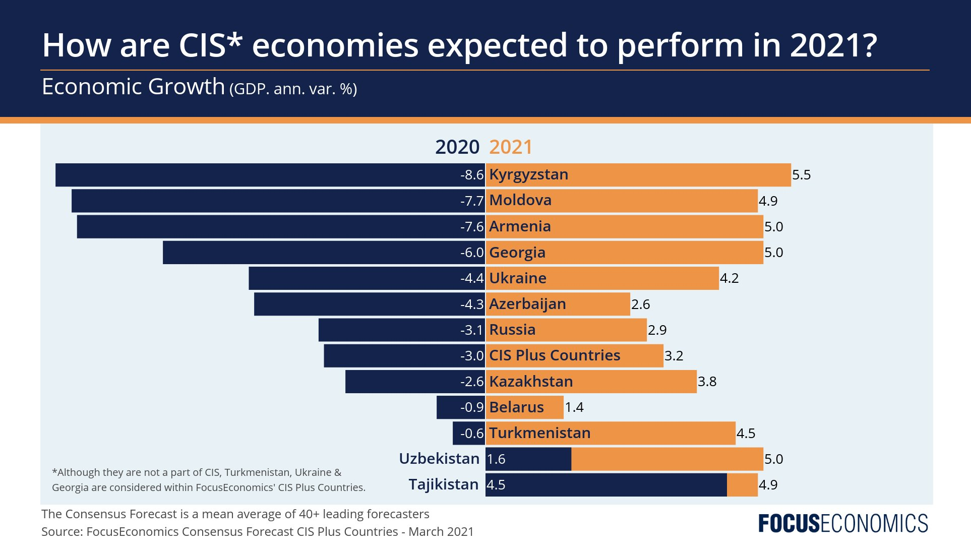 How are CIS economies expected to perform in 2021?