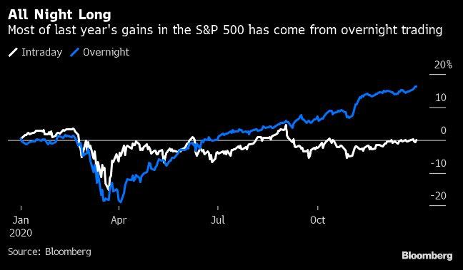 S&P 500: profits in the night