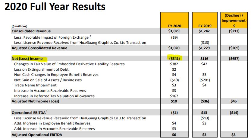 Kodak: when results do not match stock price