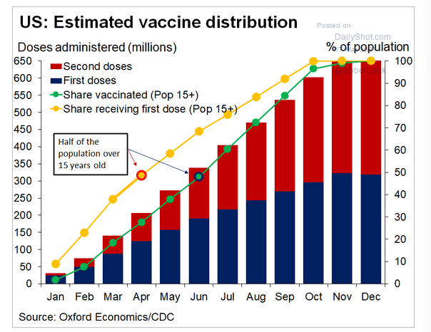 Vaccine rollout in the US