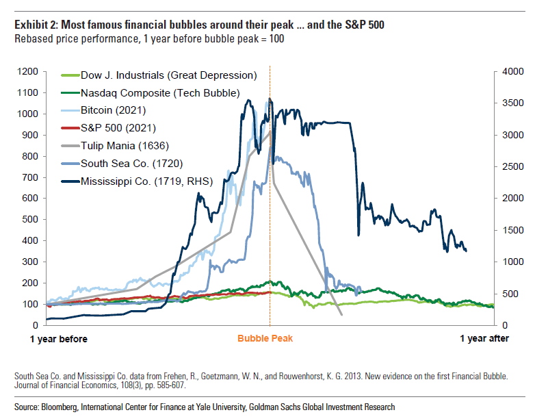 Are we in a bubble? This chart says no