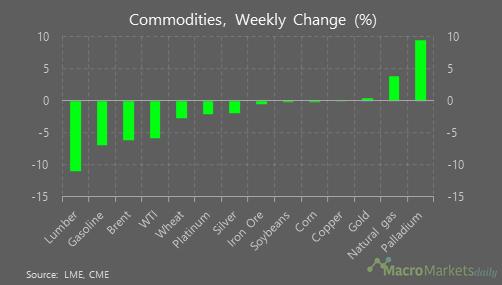 High volatility amongst commodities