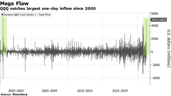 QQQ ETF get $4.9 billion inflows on Monday