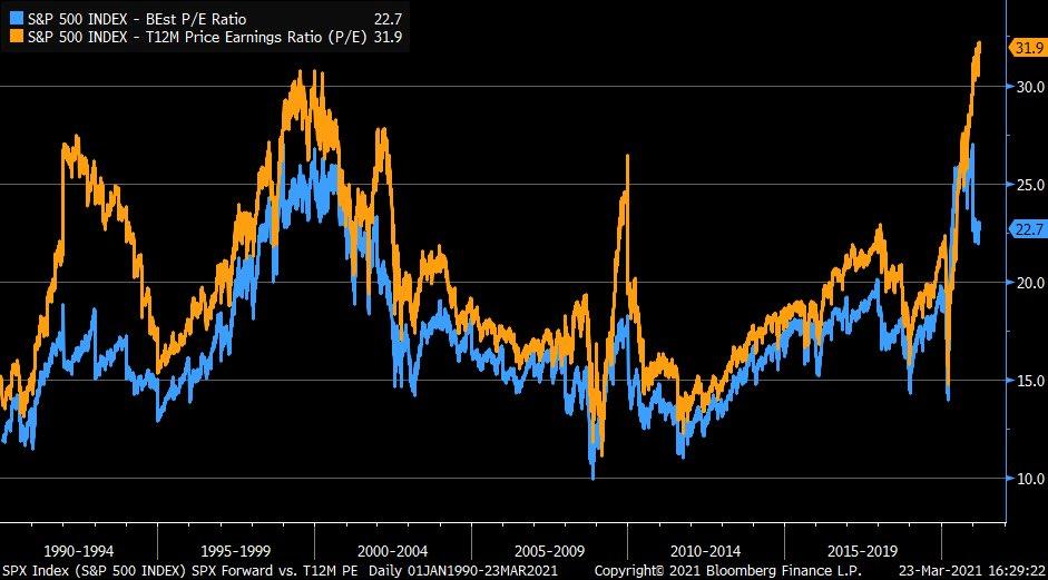 Forward P/E vs. Trailing P/E: a massive gap on the S&P 500