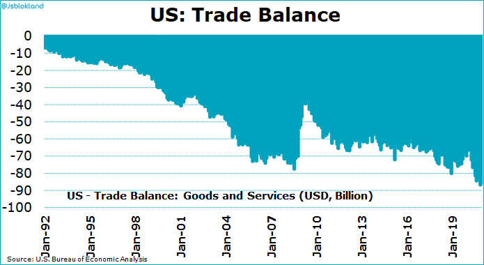 US trade deficit is growing
