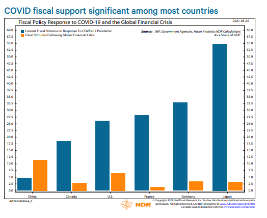 Massive Covid fiscal support for most countries