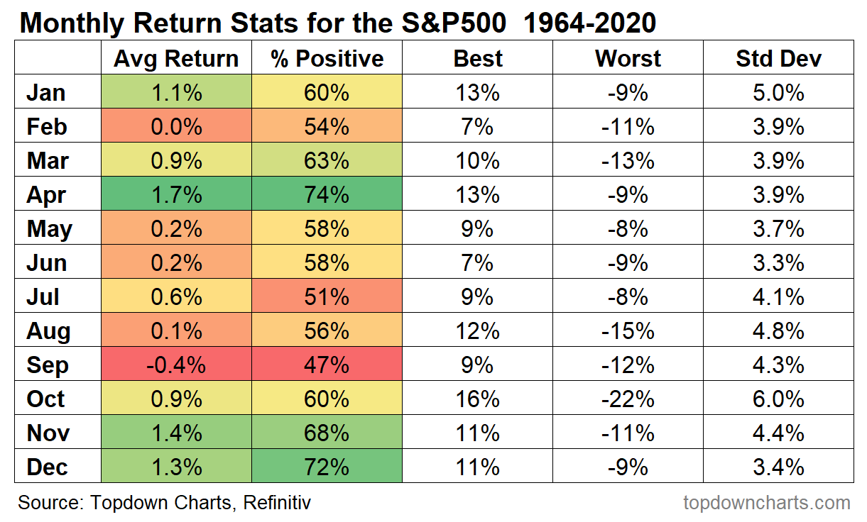 Historically, April is one of the best months for the S&P 500