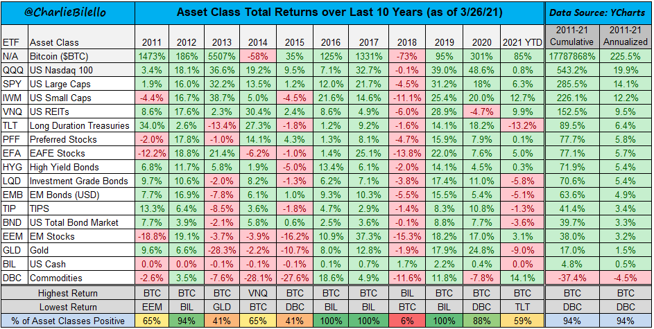 Returns by asset classes over the last 10 years