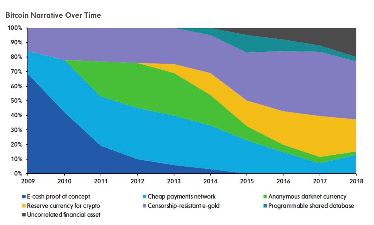 Bitcoin narrative over time: the story changes!