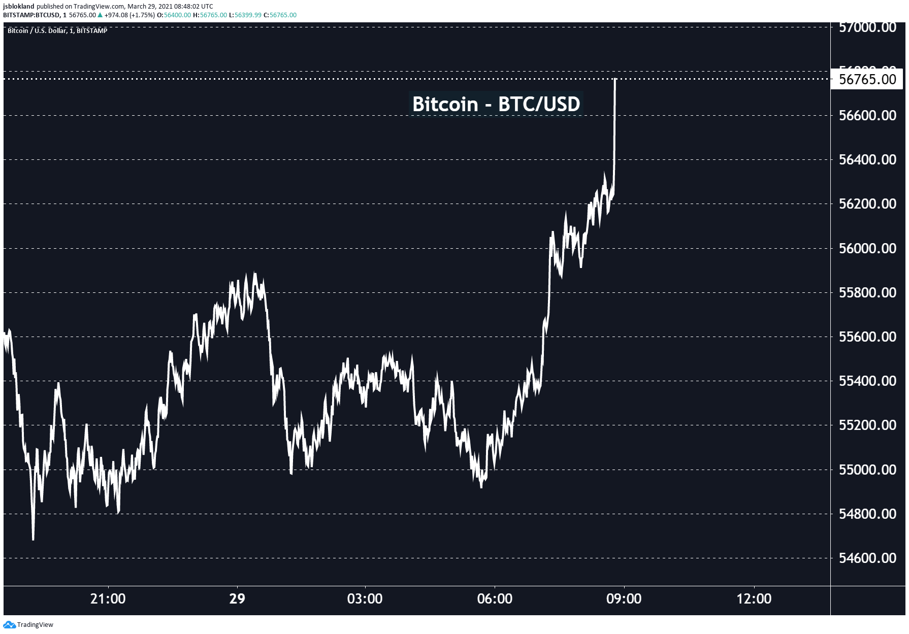 Bitcoin is back up this morning