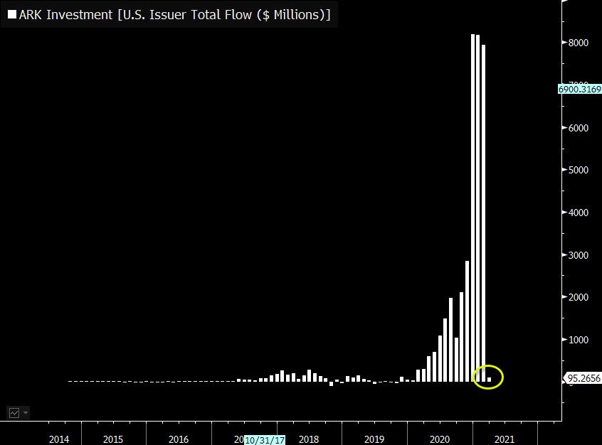 Ark invest: rough month regarding inflows
