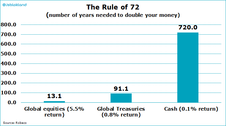 How long will it take to double my money? Stay invested !