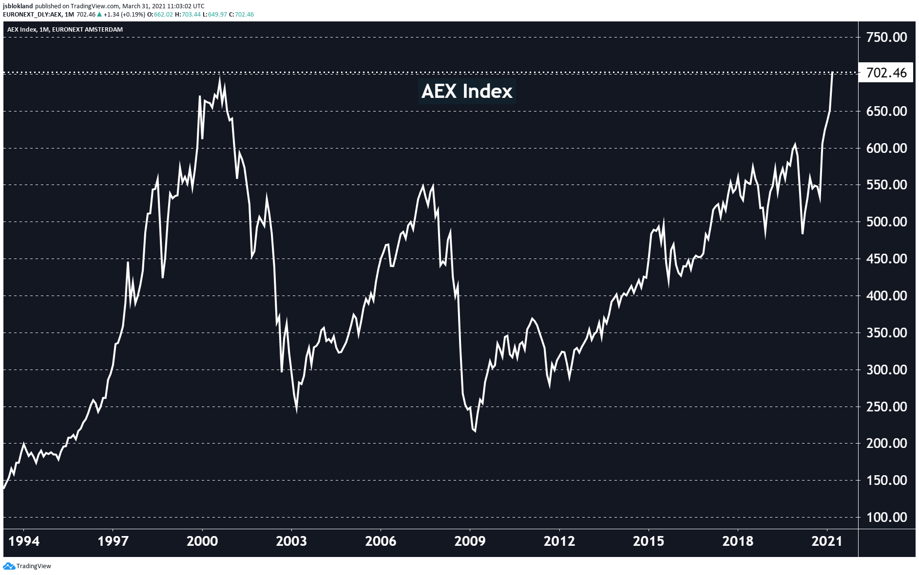 20-year high for the Dutch AEX Index !
