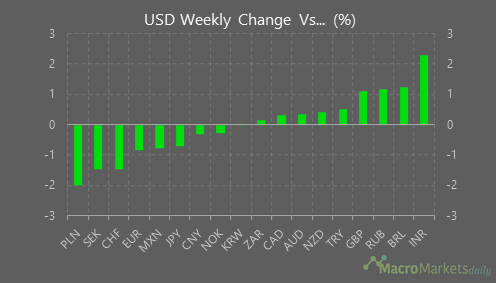 The US dollar has had a mixed performance last week
